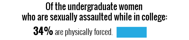 34% van de slachtoffers van verkrachting zijn fysiek gedwongen