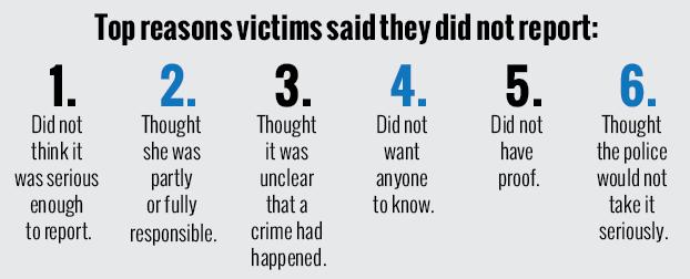 Top 5 redenen waarom slachtoffers geen aangifte doen